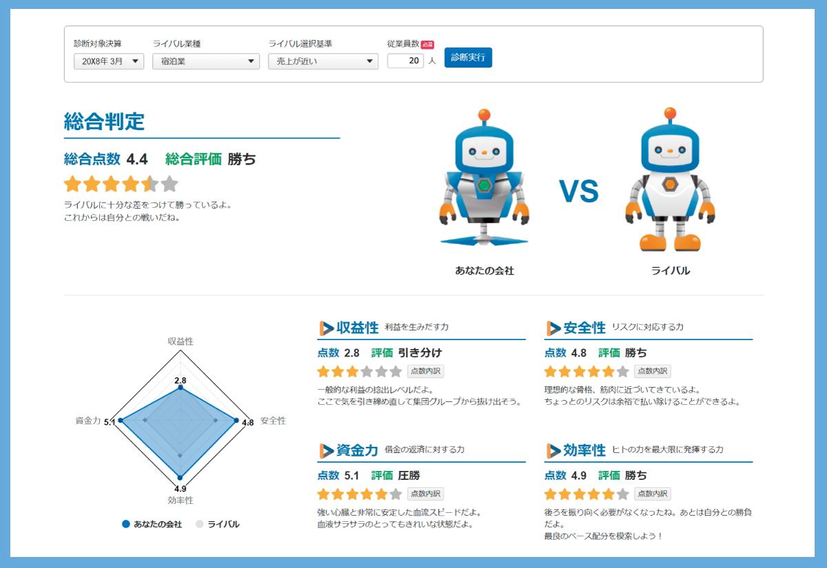 決算診断【ライバル比較】